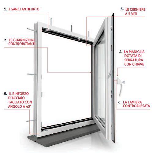 finestra-sicura_vetrex.png