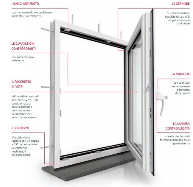 difendersi dai ladri con le finestre più sicure.jpg